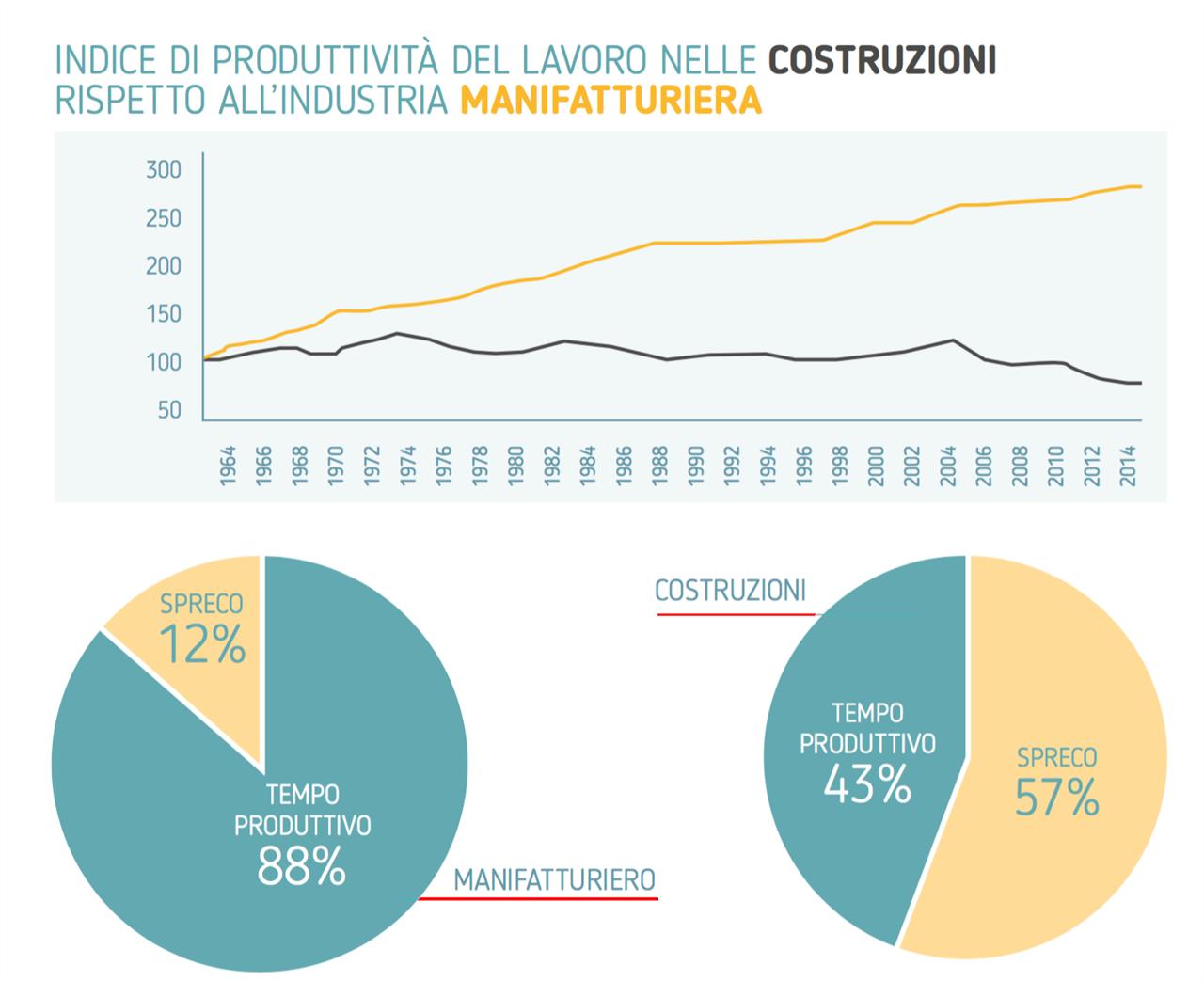 Indice di produttività